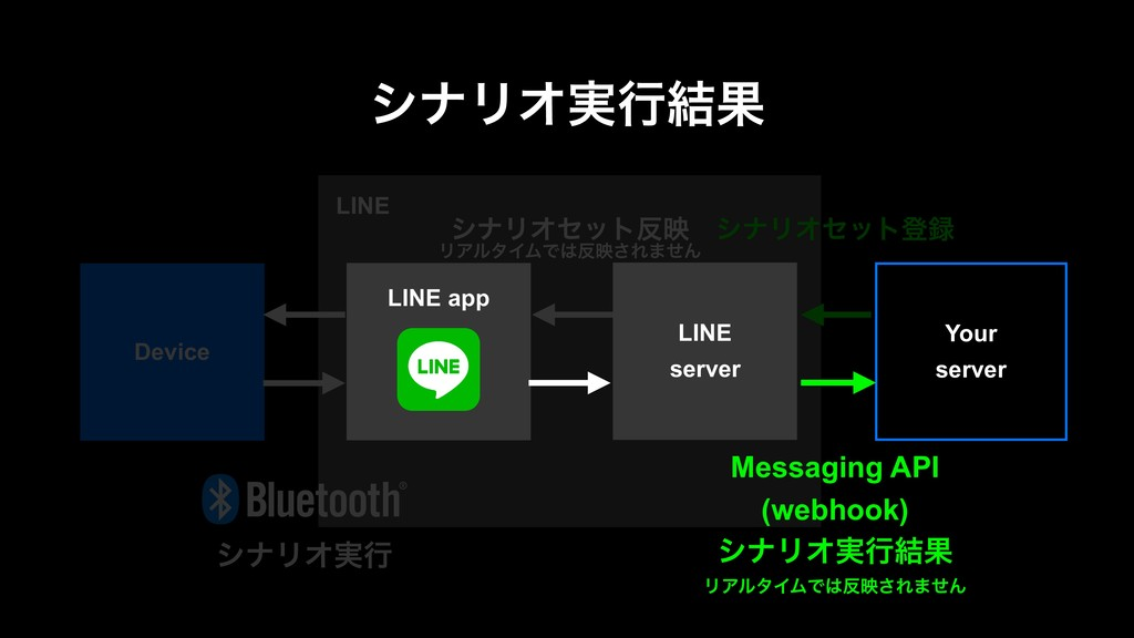 LINE γφϦΦ࣮ߦ݁Ռ γφϦΦηοτొ γφϦΦηοτө ϦΞϧλΠϜͰө͞Ε·...
