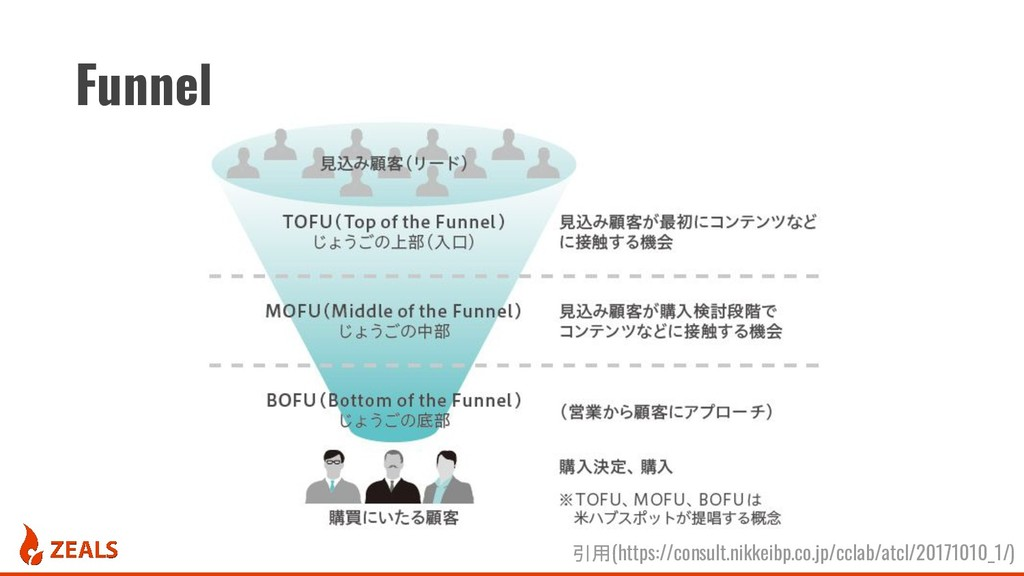 Funnel 引用(https://consult.nikkeibp.co.jp/cclab/...