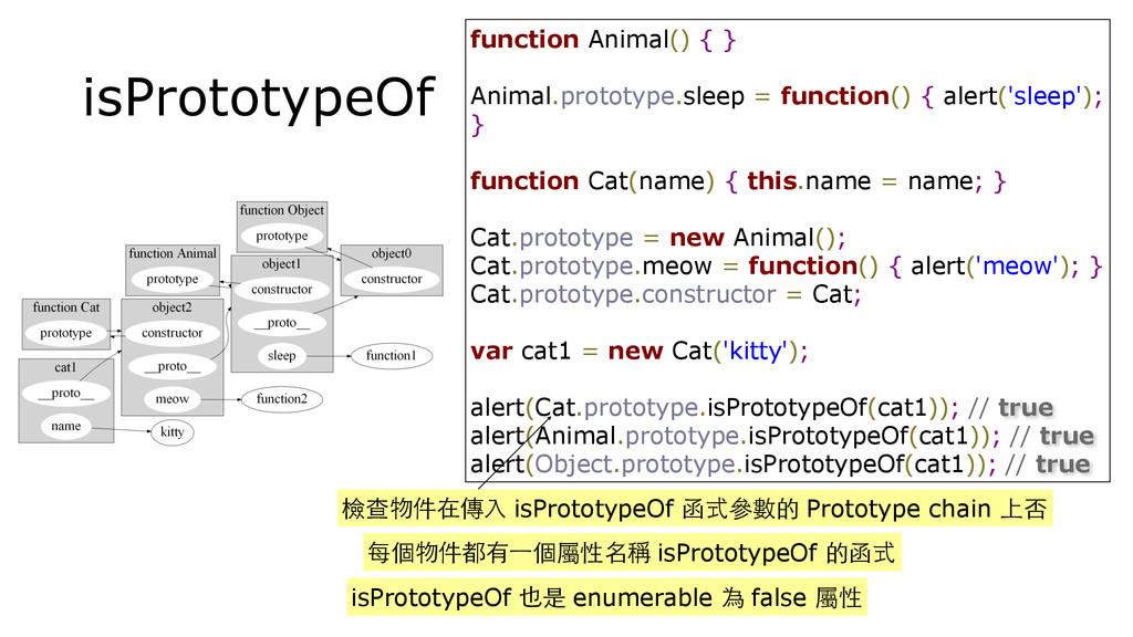 isPrototypeOf function Animal() { } Animal.prot...
