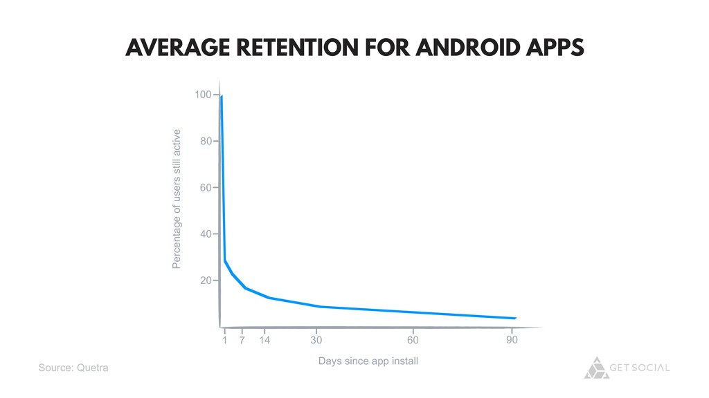 @zasadnyy AVERAGE RETENTION FOR ANDROID APPS 10...