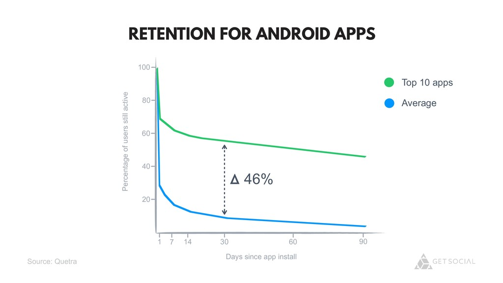 @zasadnyy RETENTION FOR ANDROID APPS 100 80 60 ...