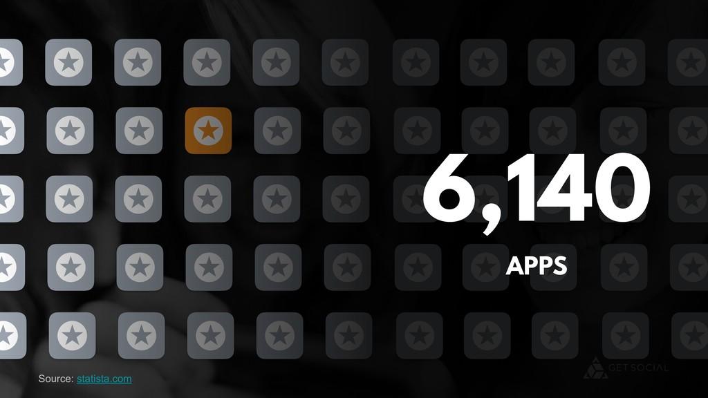 6,140 APPS Source: statista.com