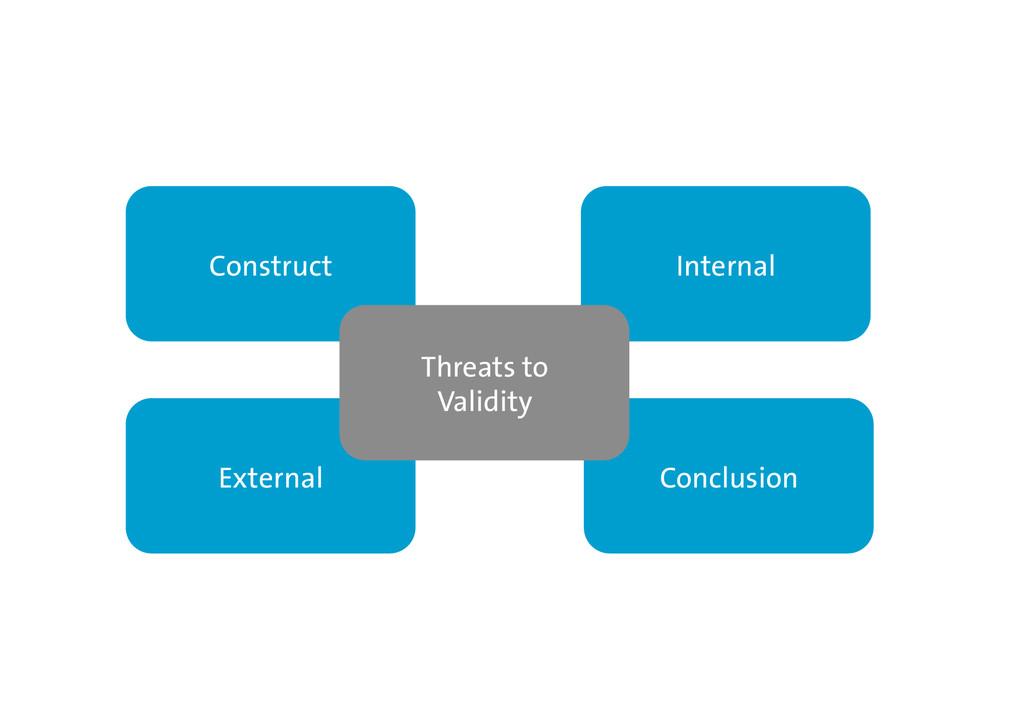Construct Internal External Conclusion Threats ...