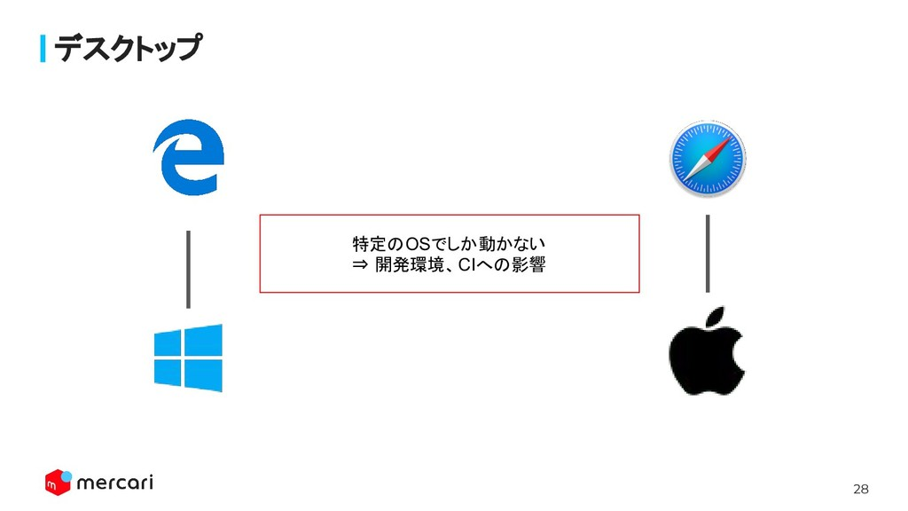 28 Confidential - Do Not Share デスクトップ 特定のOSでしか動か...