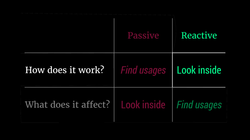 Passive Reactive How does it work? Find usages ...