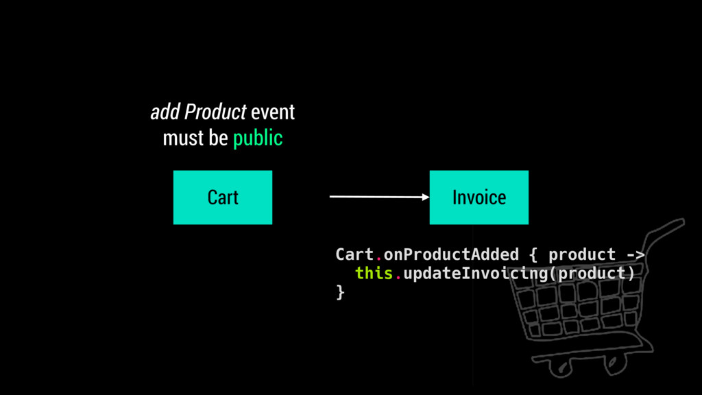 add Product event must be public Cart Invoice C...