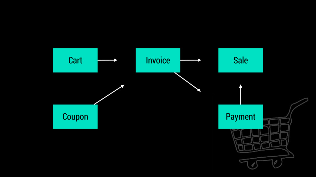 Cart Invoice Coupon Payment Sale