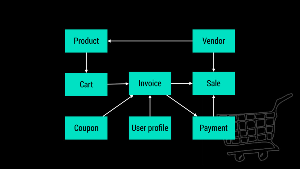 Product Cart Invoice Coupon Payment User profile...
