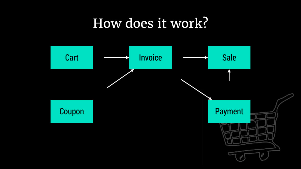 Cart Invoice Coupon Payment Sale How does it wo...