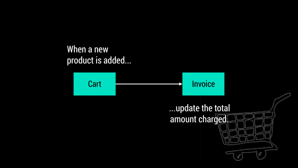 Cart Invoice When a new  product is added... ....