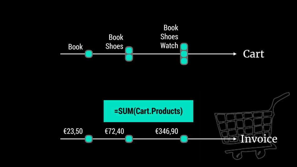 Cart Book Book Shoes Book Shoes Watch Invoice €...
