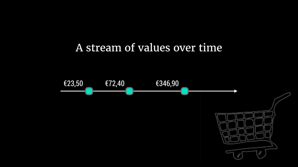 €23,50 €72,40 €346,90 A stream of values over t...