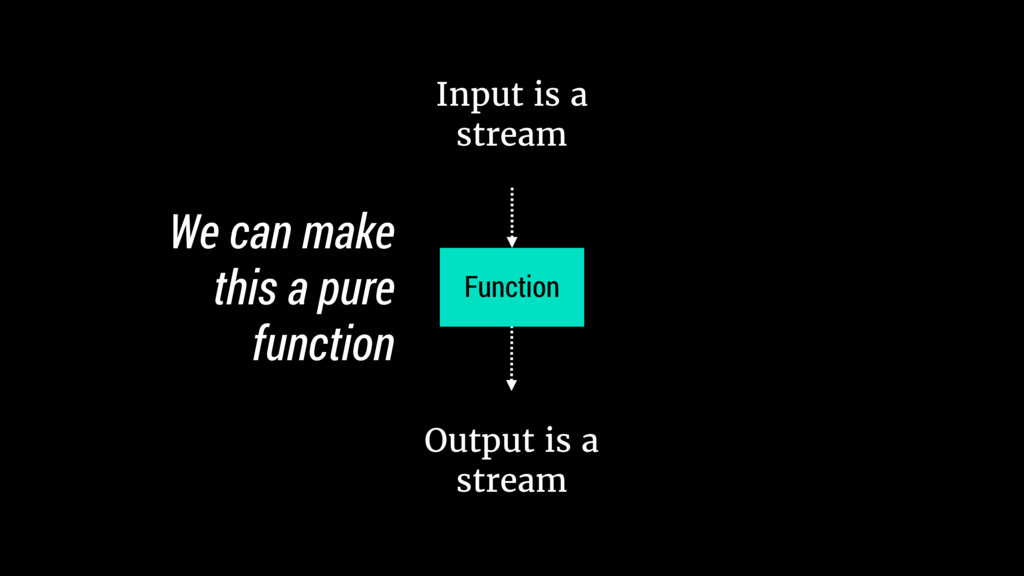Input is a stream Function Output is a stream W...