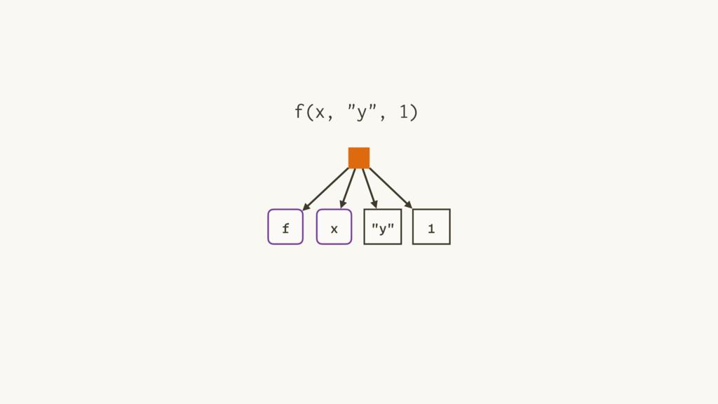 """f x """"y"""" 1 f(x, """"y"""", 1)"""
