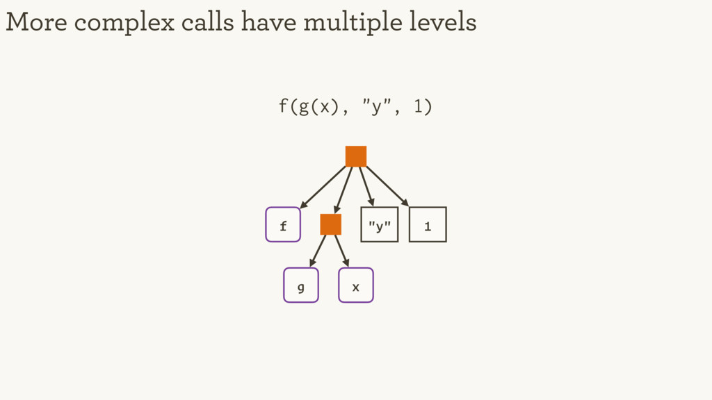 "More complex calls have multiple levels f ""y"" 1..."