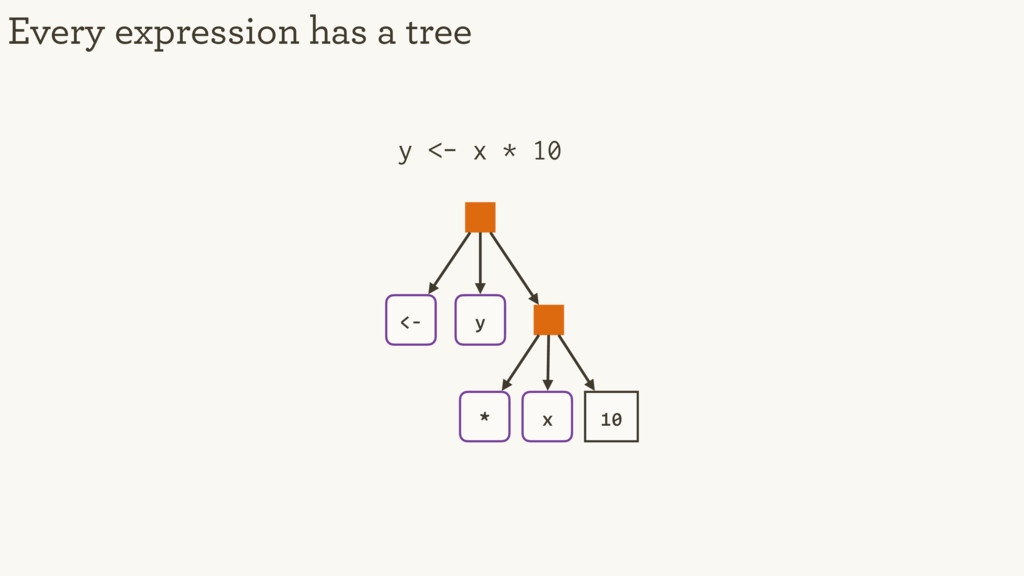Every expression has a tree y <- x * 10 <- y 10...