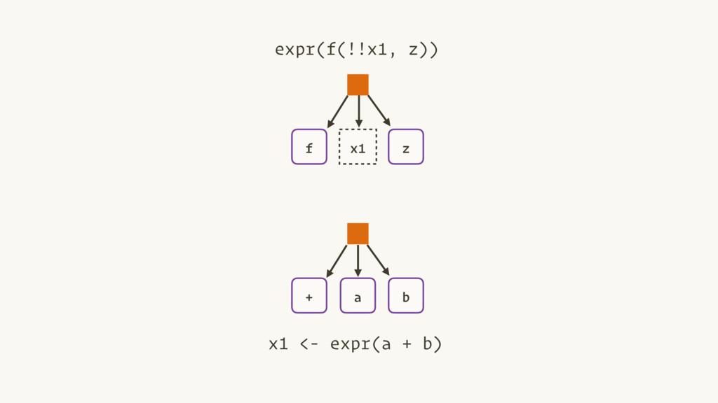 + a b x1 <- expr(a + b) f z expr(f(!!x1, z)) x1