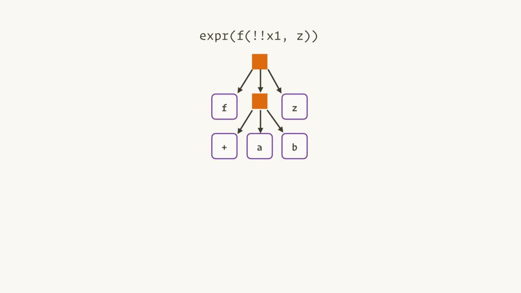 + a b f z expr(f(!!x1, z))