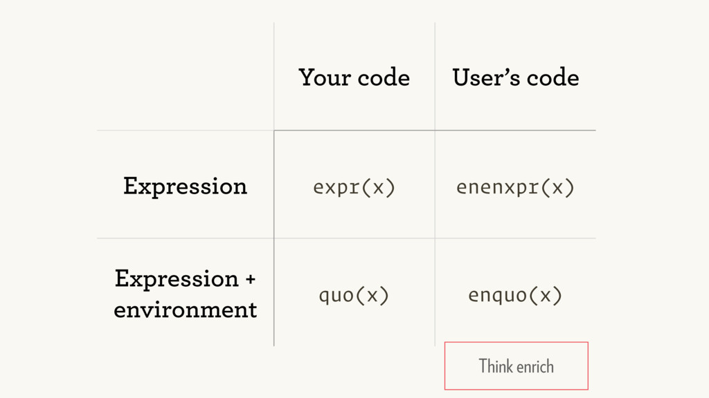 Your code User's code Expression expr(x) enenxp...