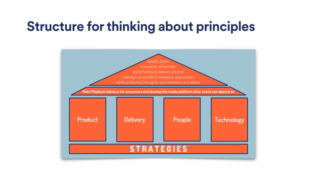 Structure for thinking about principles