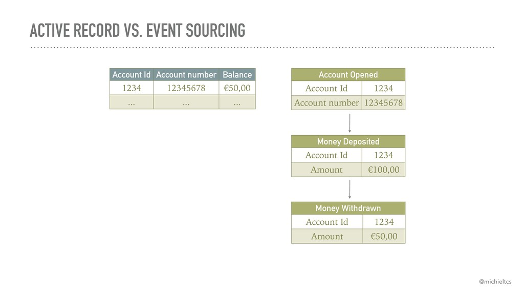 ACTIVE RECORD VS. EVENT SOURCING Account Id Acc...