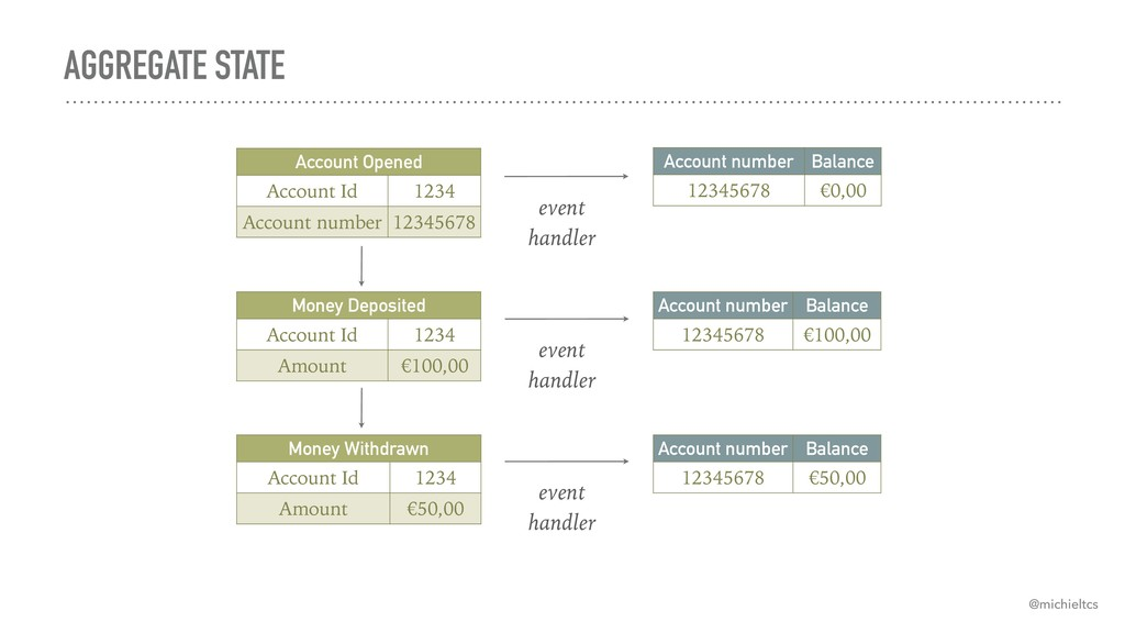 AGGREGATE STATE Account number Balance 12345678...