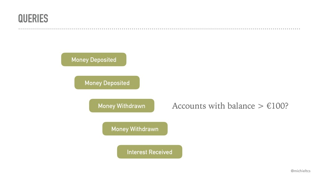 QUERIES Money Deposited Money Withdrawn Interes...