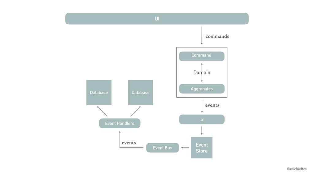 Domain UI Event Bus Event Handlers Command a Da...