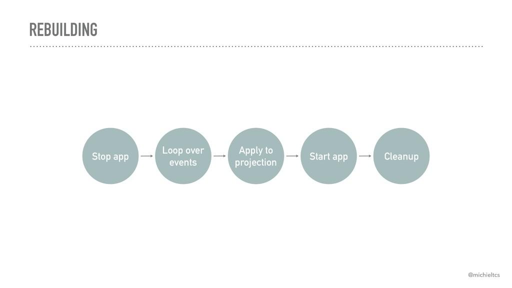 REBUILDING Stop app Cleanup Loop over events Ap...