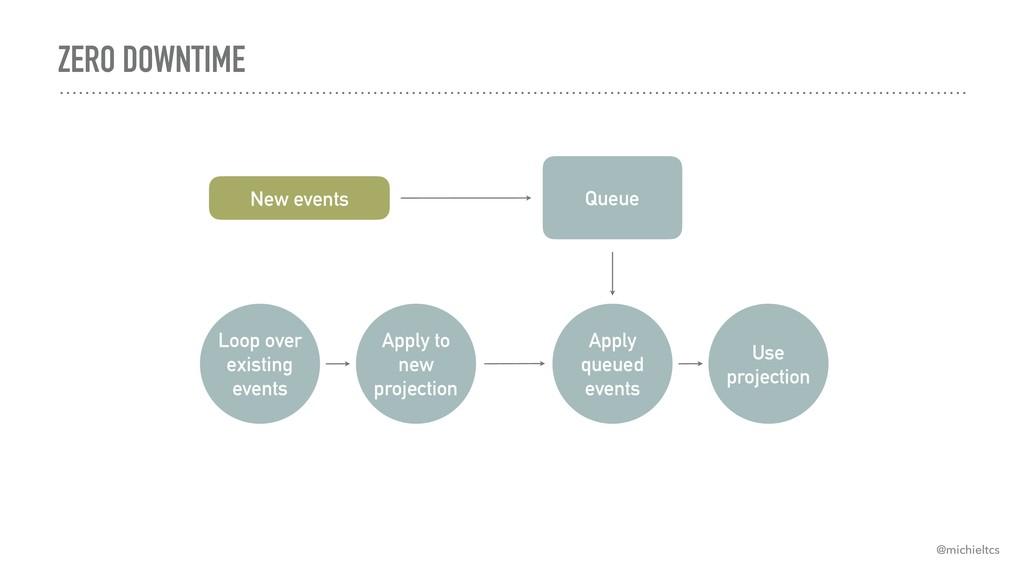 ZERO DOWNTIME New events Queue Loop over existi...