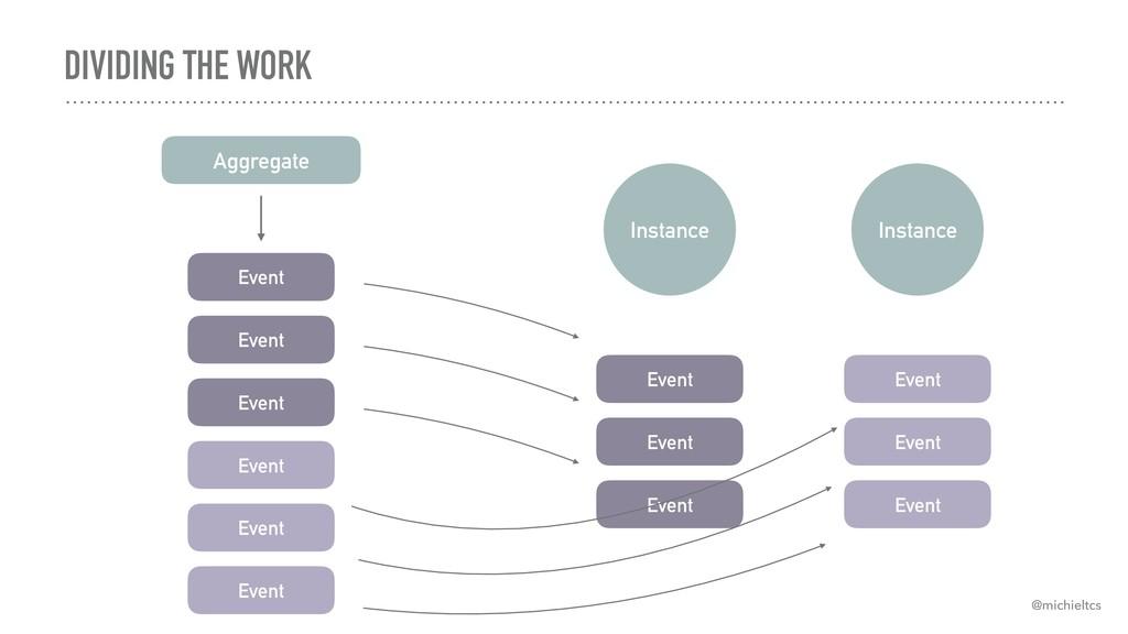 DIVIDING THE WORK Event Event Event Event Event...