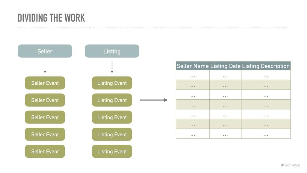 DIVIDING THE WORK Seller Event Seller Event Sel...