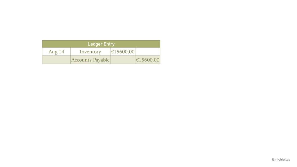 @michieltcs Ledger Entry Aug 14 Inventory €1560...