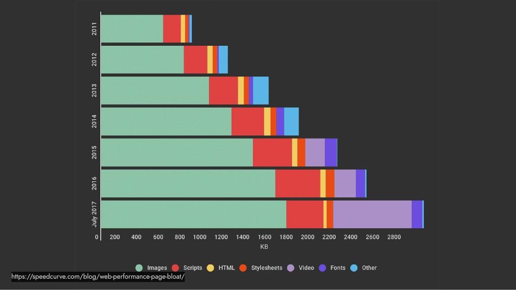 https://speedcurve.com/blog/web-performance-pag...
