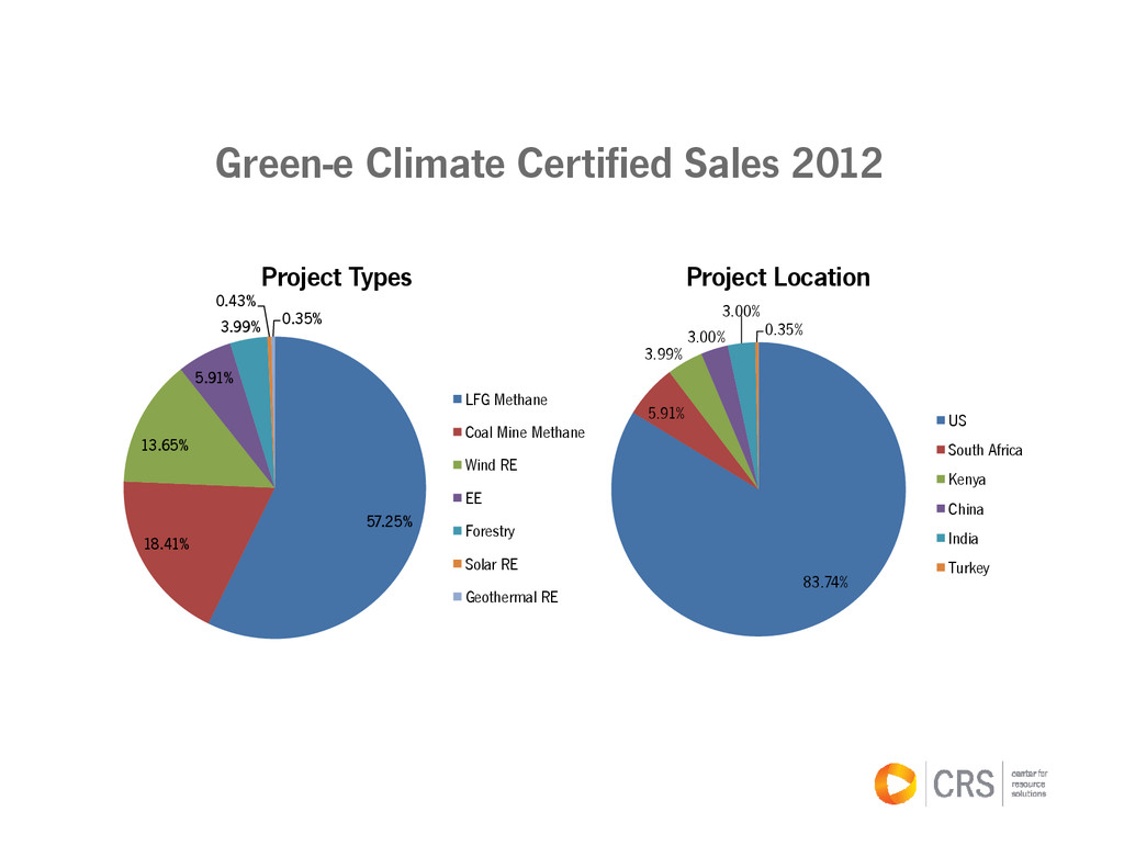 Green-e Climate Certified Sales 2012 57.25% 18....
