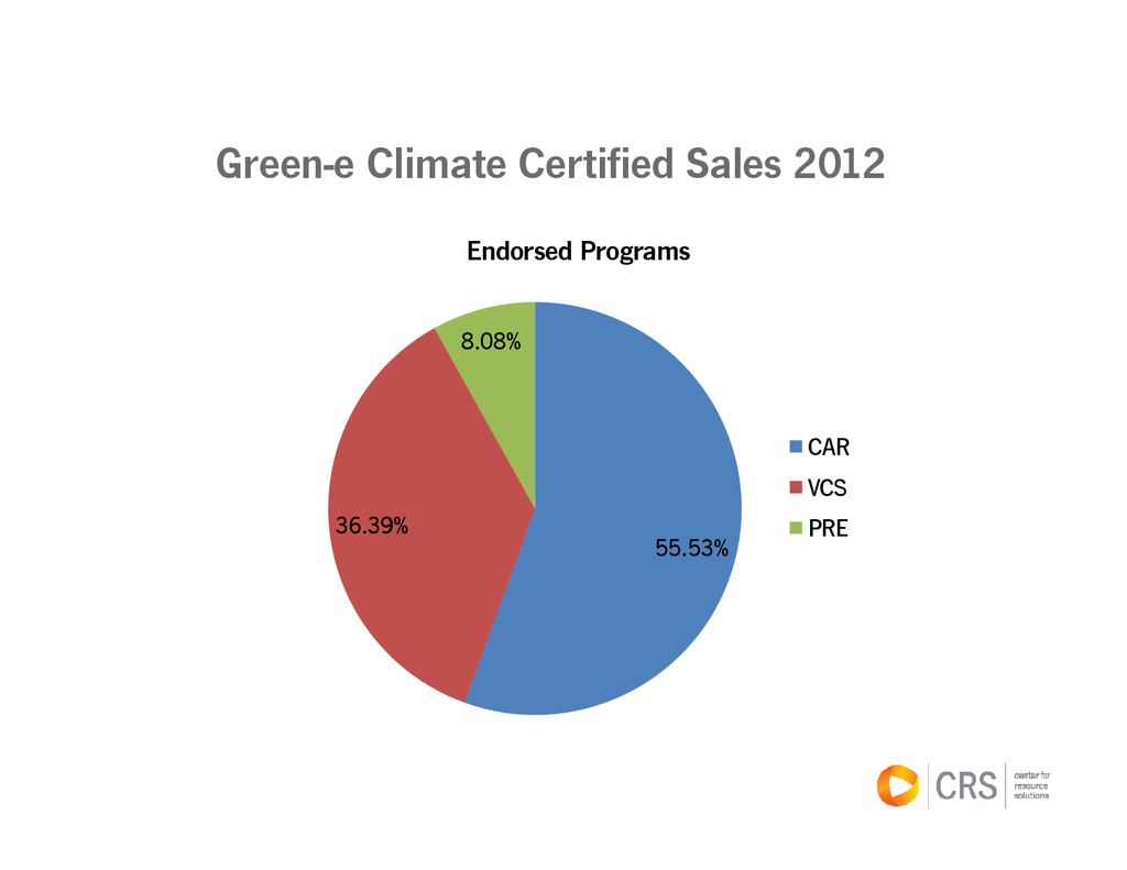 55.53% 36.39% 8.08% Endorsed Programs CAR VCS P...