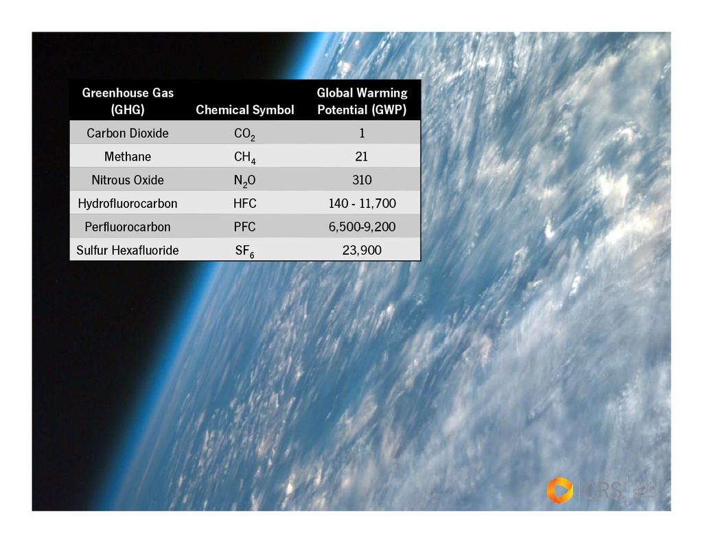 Greenhouse Gas (GHG) Chemical Symbol Global War...