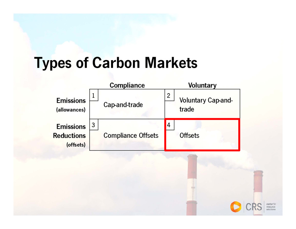 Types of Carbon Markets Compliance Voluntary Em...