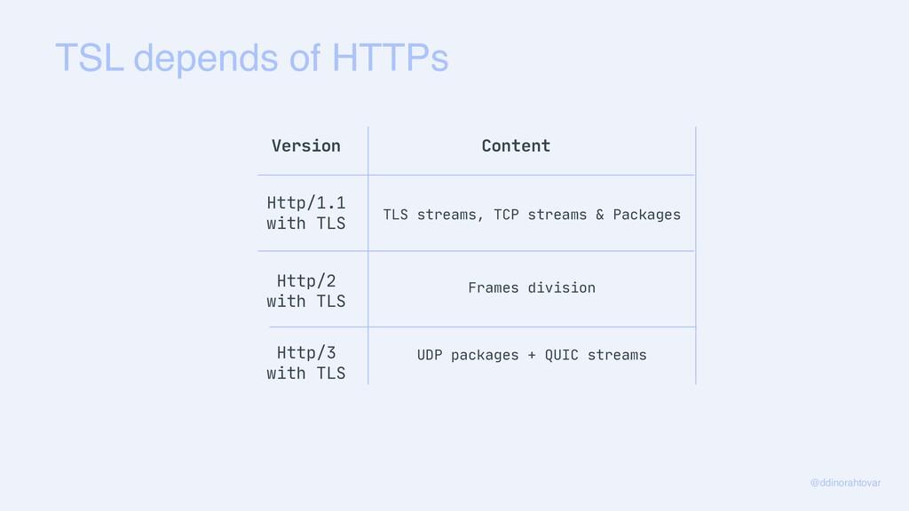 TSL depends of HTTPs @ddinorahtovar Version Con...