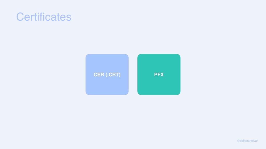 Certificates @ddinorahtovar CER (.CRT )  PFX