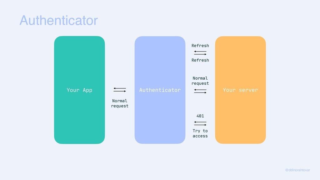 Authenticator @ddinorahtovar Your App Authentic...