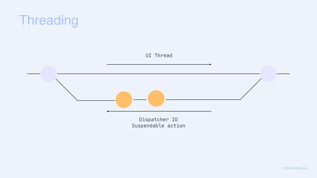 Threading @ddinorahtovar UI Thread Dispatcher I...