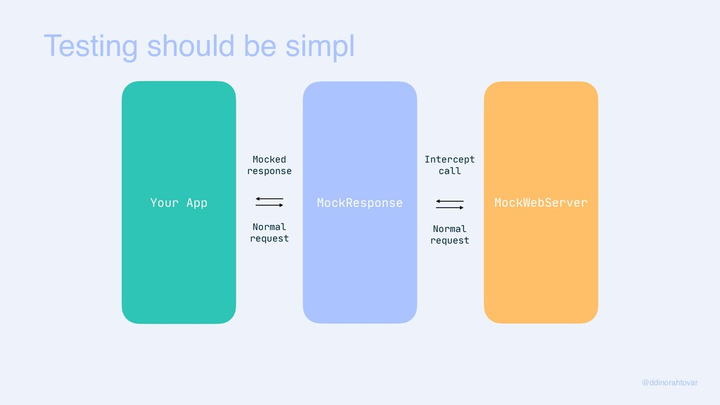 Testing should be simpl @ddinorahtovar Your App...