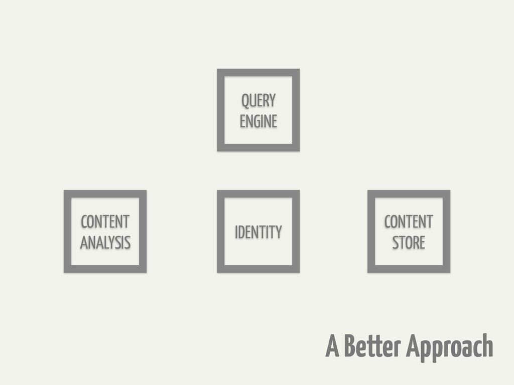 CONTENT ANALYSIS IDENTITY CONTENT STORE QUERY E...