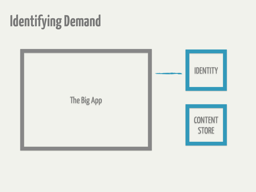 The Big App Identifying Demand CONTENT STORE ID...