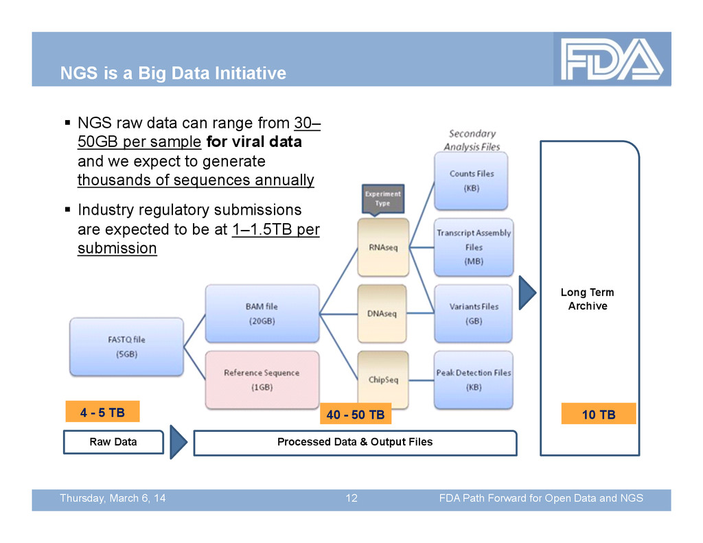 Thursday, March 6, 14 NGS is a Big Data Initiat...