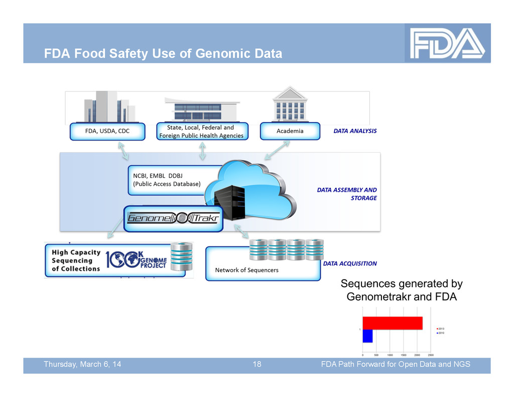 Thursday, March 6, 14 FDA Food Safety Use of Ge...