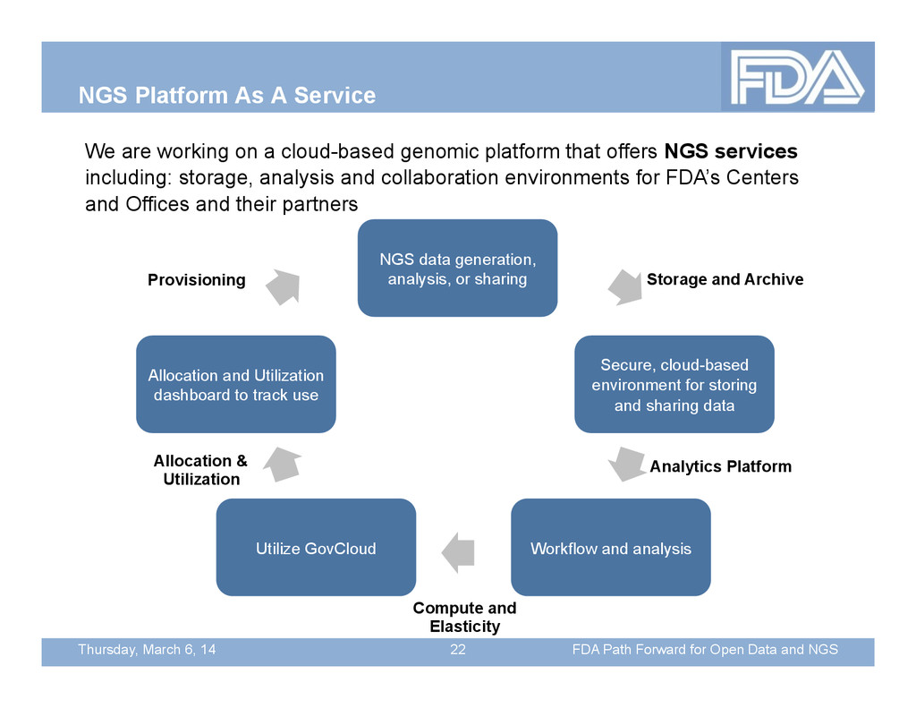 Thursday, March 6, 14 NGS Platform As A Service...