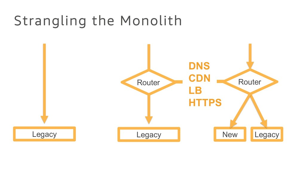 Strangling the Monolith Legacy Legacy Router Le...