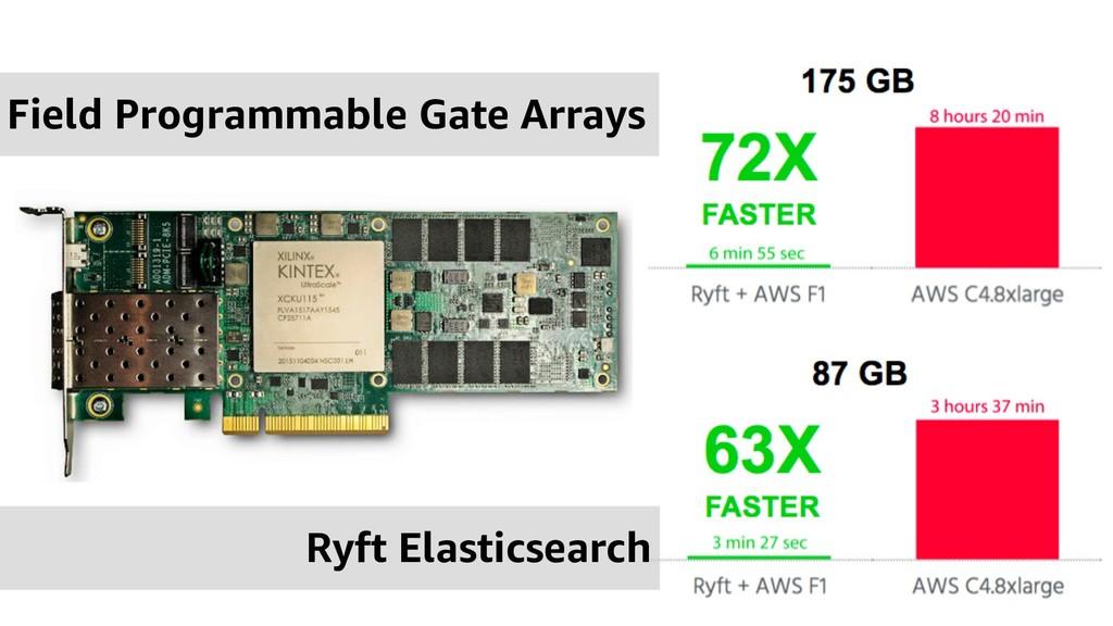 Field Programmable Gate Arrays Ryft Elasticsear...